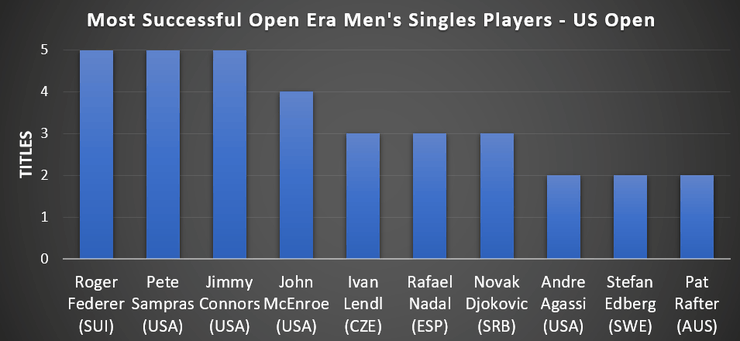 Graph Showing Most Successful US Open Men's Singles Players