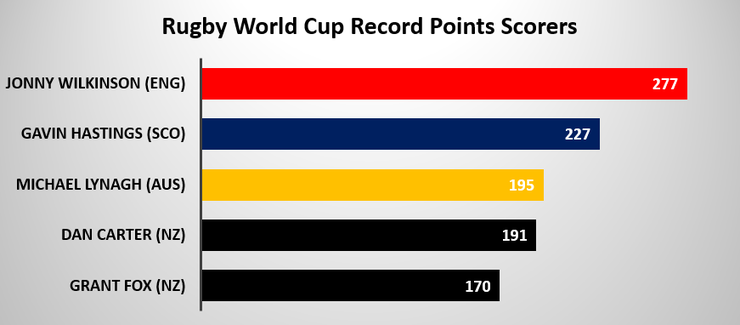 Chart Shwoing the Rugby World Cup's Record Points Scorers