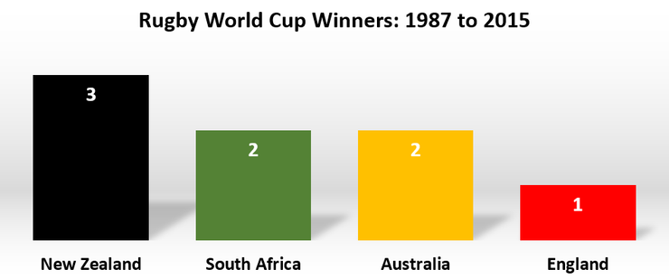 Chart Showing Rugby World Cup Wins By Nation