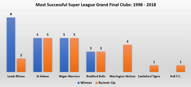 Chart Showing Most Successful Super League Grand Final Clubs
