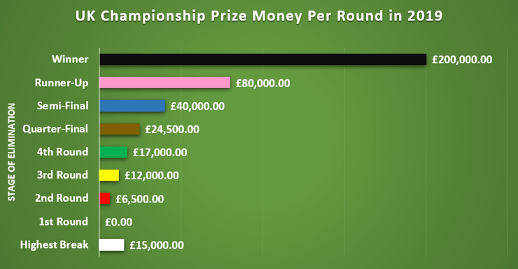 Chart Showing the UK Championship Prize Money Per Round Eliminated in 2019