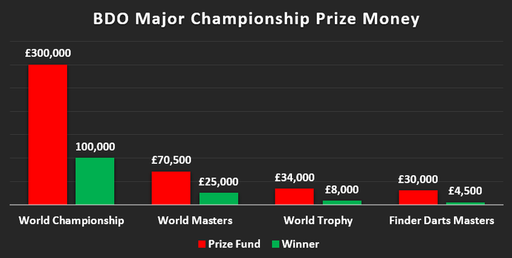 Chart Showing the Prize Money of the BDO Major Championships in 2019, 2018 for the Finders Masters