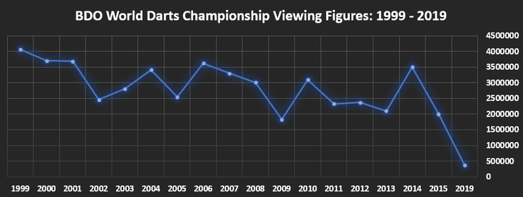 Chart Showing BDO Darts World Championship Viewing Figures Between 1999 and 2019