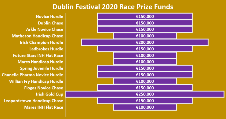Chart Showing the Dublin Festival Race Prize Funds in 2020