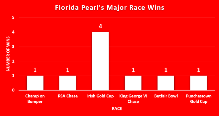 Chart Showing Florida Pearls Major Race Wins