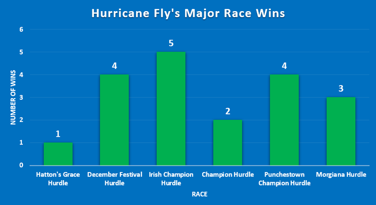 Chart Showing Hurricane Fly's Major Race Wins