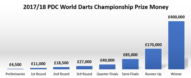 Chart Showing Prize Money by Round at the 2017/18 PDC World Darts Championship