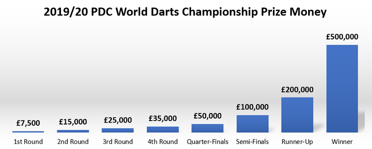 Chart Showing Prize Money by Round at the 2019/20 PDC World Darts Championship
