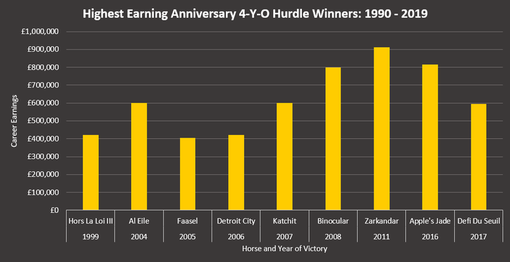 Highest Earning Anniversary 4-Y-O Juvenile Hurdle Winners Between 1990 and 2019