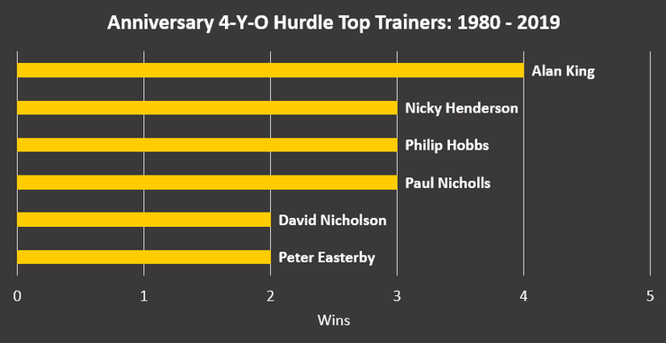 Chart Showing the Most Successful Anniversary 4-Y-O Juvenile Hurdle Winners Between 1980 and 2019