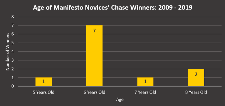 Chart Showing the Age of Manifesto Novices' Chase Winners Between 2009 and 2019