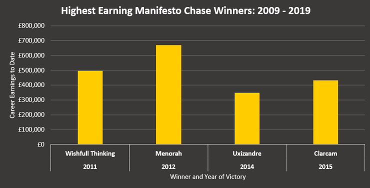 Chart Showing the Highest Earning Manifesto Novices' Chase Winners Between 2009 and 2019