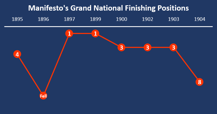 Chart Showing Manifesto's Grand National Finishing Positions