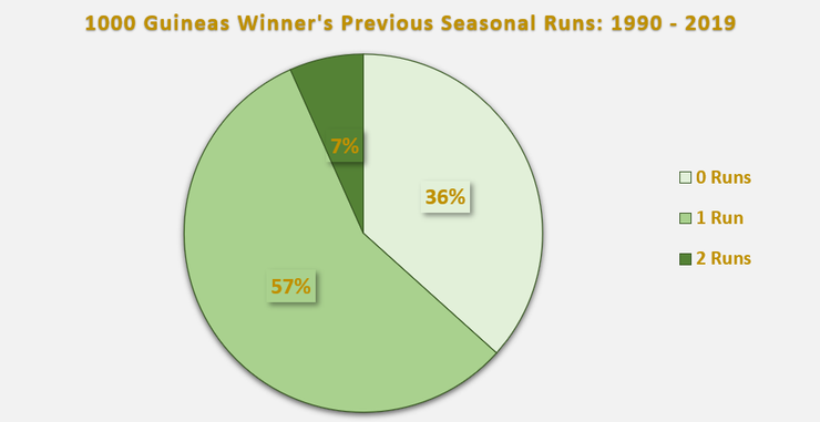 Chart Showing the Number of Seasonal Runs 1000 Guineas Winners Had Between 1990 and 2019