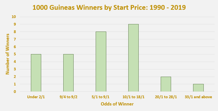 Chart Showing the Start Price of 1000 Guineas Winners Between 1990 and 2019