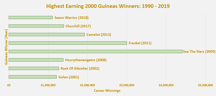 Chart Showing the Highest Earning 2000 Guineas Winners Between 1990 and 2019