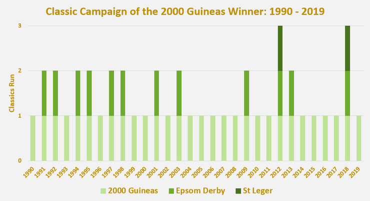 Chart Showing the Classic Races Run by the 2000 Guineas Winners Between 1990 and 2019