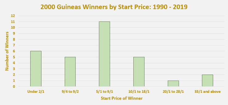 Chart Showing the Start Price of 2000 Guineas Winners Between 1990 and 2019
