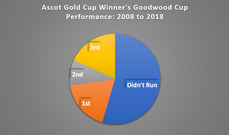 Chart Showing the Performance of Ascot Gold Cup Winners at the Goodwood Cup in the Same Season between 2008 and 2018