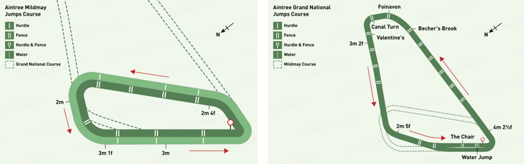 Aintree Course Maps