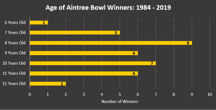 Chart Showing the Ages of Aintree Bowl Winners Between 1984 and 2019