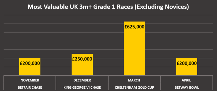 Chart Showing the Most Valuable UK 3 mile Plus National Hunt Flat Races for Non Novices