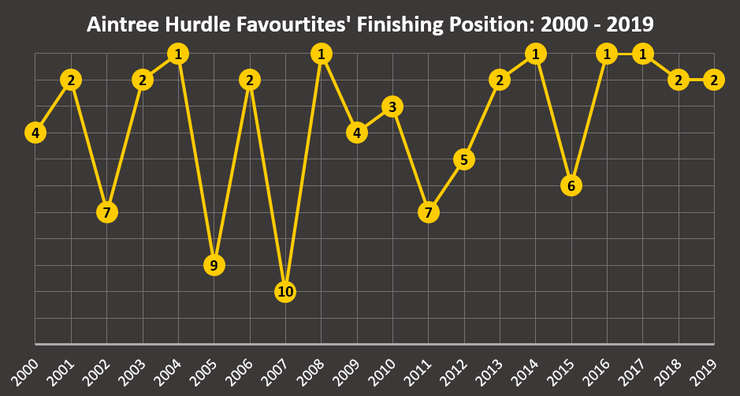 Chart Showing the Finishing Position of Aintree Hurdle Favourites Between 2000 and 2019