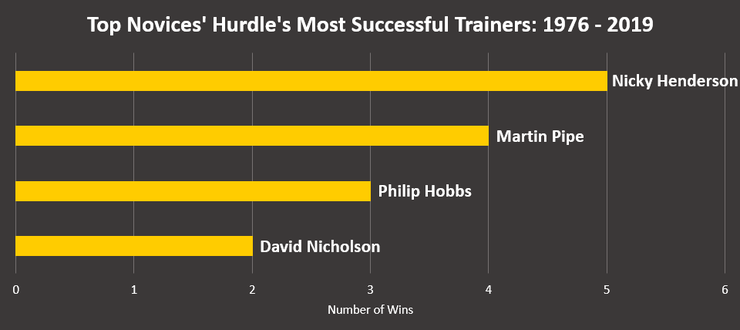 Chart Showing the Top Novices' Hurdle's Most Successful Trainers Between 1976 and 2019