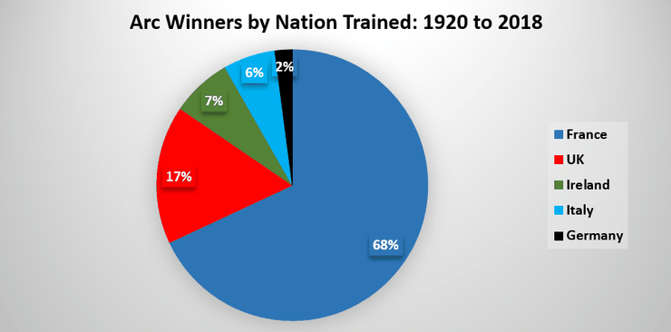 Chart Showing the Training Nation of Arc Winners Between 1920 and 2018