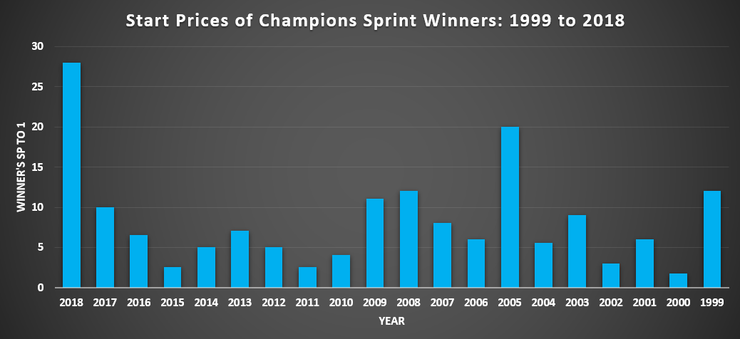 Chart Showing the Start Prices of the Winners of the Champion Sprint and Diadem Stakes Between 199 and 2018