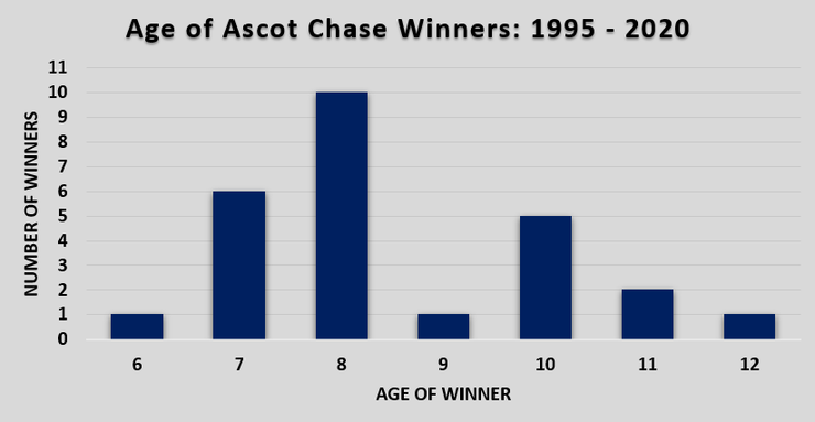 Chart Showing the Age of Ascot Chase Winners Between 1995 and 2020