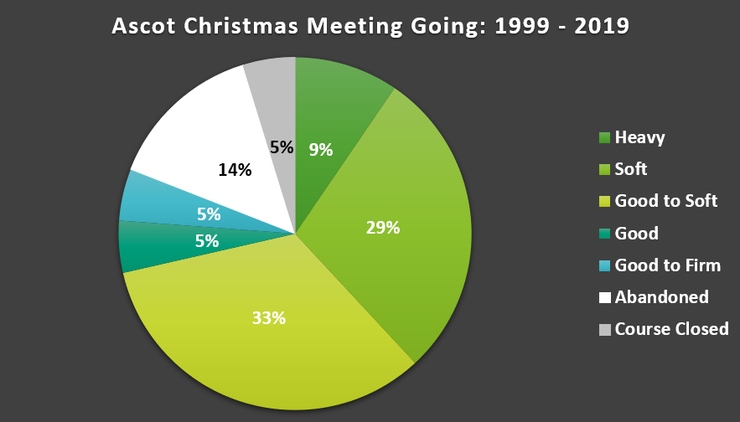 Chart Showing the Going at the Ascot Christmas Meeting Between 1999 and 2019