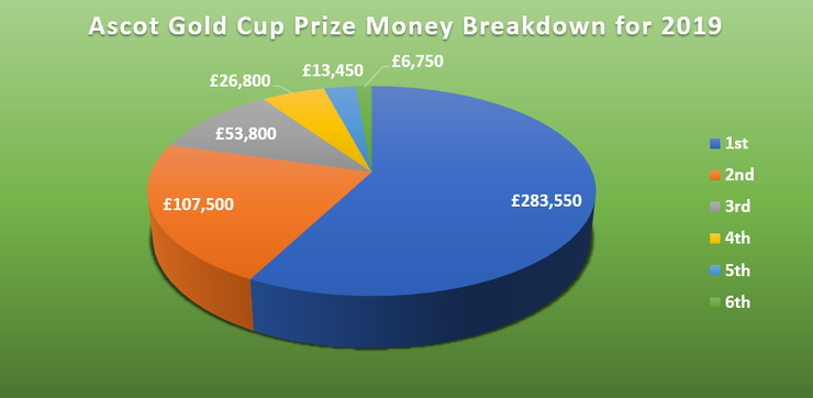 Chart Showing the Breakdown of Prize Money in 2019