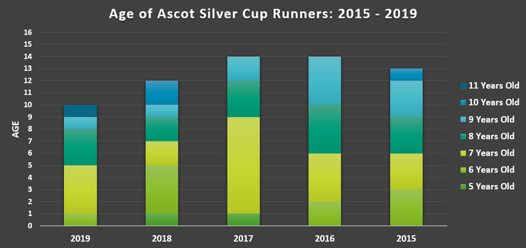 Chart Shwoing the Ages of Ascot Silver Cup Runners Between 2015 and 2019