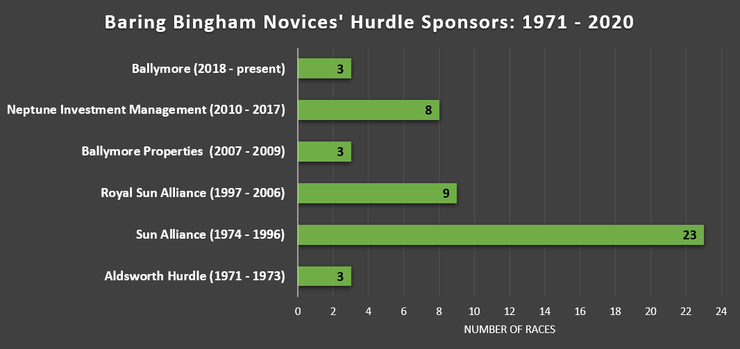 Chart Showing the Sponsors and name Changes of the Baring Bingham Novices' Hurdle Between 1971 and 2020