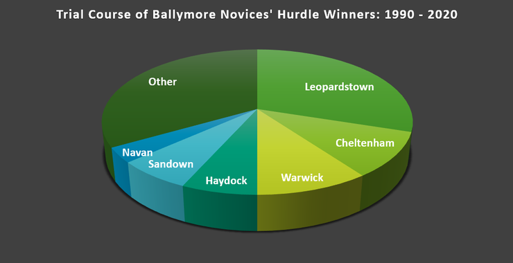 Chart Showing the Trial Course of Ballymore Novices' Hurdle Winners Between 1990 and 2020