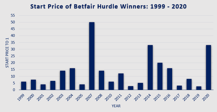 Chart Showing the Start Prices of Betfair Hurdle Winners Between 1999 and 2020
