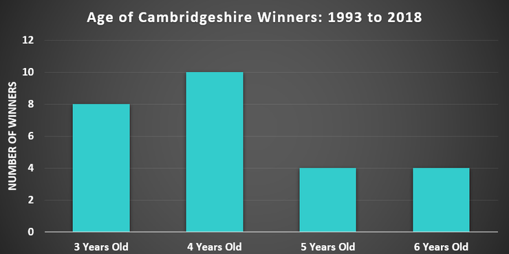 Cambridgeshire handicap betting meaning 60 seconds binary options strategy 2021 form