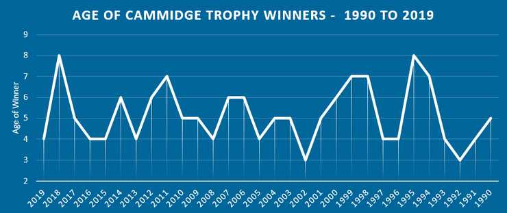 Chart Showing the Ages of Cammidge Trophy Winners Between 1990 and 2019
