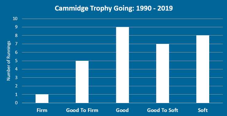 Chart Showing the Going for the Cammidge Trophy Between 1990 and 2019