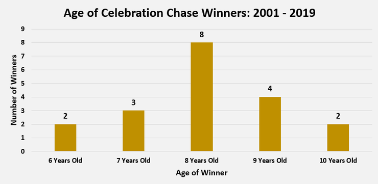 Chart Showing the Ages of Celebration Chase Chase Winners Between 2001 and 2019