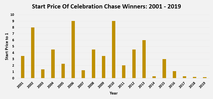 Chart Showing the Start Prices of Celebration Chase Winners Between 2001 and 2019