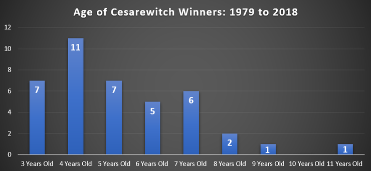 Chart Showing the Ages of Cesarewitch Winners Between 1979 and 2018