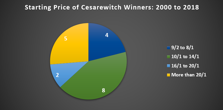 Chart Showing the Starting Prices of Cesarewitch Winners Between 2000 and 2018