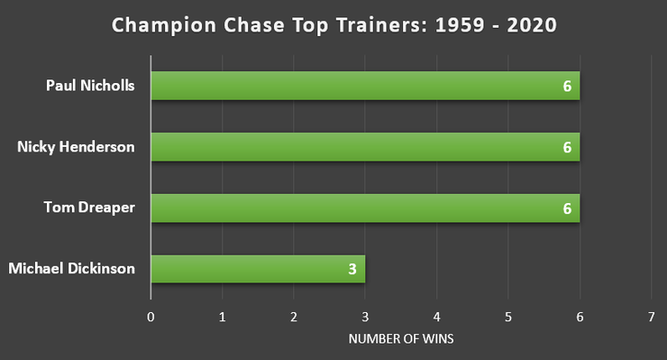 Chart Showing Champion Chase's Leading Trainers Between 1959 and 2020