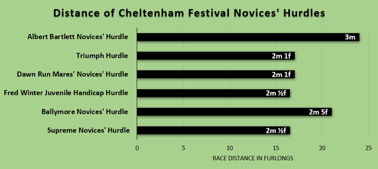 Chart Showing the Distances of Cheltenham Festival Novices' Hurdles