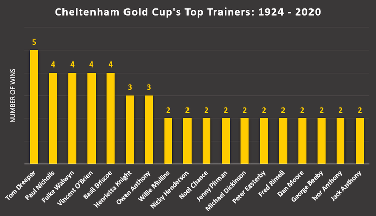Chart Showing the Trainers with the Most Cheltenham Gold Cup Wins Between 1924 and 2020