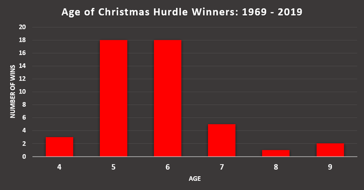 Chart Showing Christmas Hurdle Wins by Age between 1969 and 2019