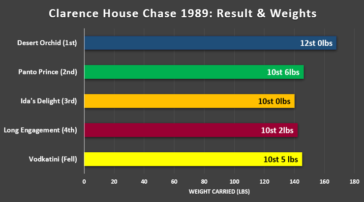 Chart Showing the Result and Weights in the 1989 Clarence House Chase