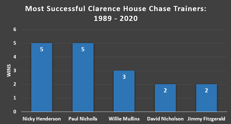 Chart Showing the Most Successful Clarence House Chase Trainers Between 1989 and 2020